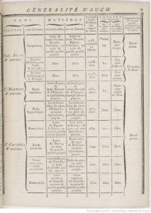 Lettres patentes réglementant la fabrication de tissus dans la Généralité d'Auch en 1781